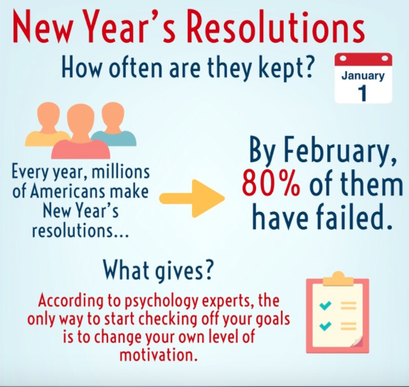 A universal problem in the U.S., the failure to keep New Year's resolutions are documented by statistics from Business Insider.