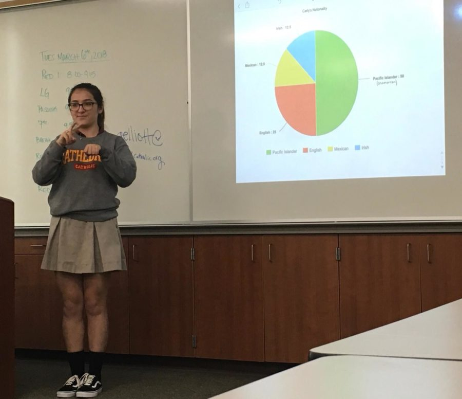 Carly Duenas 19 presents on her nationality in sign language in front of her ASL 3 class.