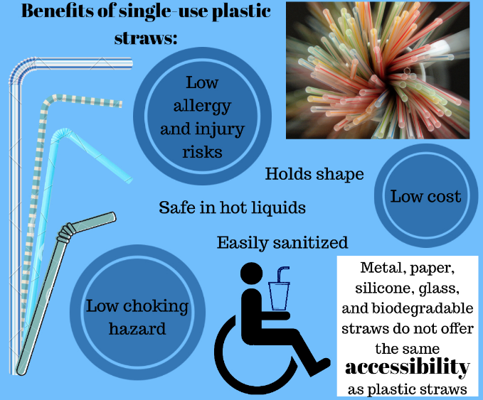 Although many other straw options besides plastic exist, single-use plastic straws prove as the safest, most accessible, and most cost-effective option currently available to disabled people. (Information according to Mrs. Jessica Kellgren-Fozard, a disabled advocate and YouTube personality).
