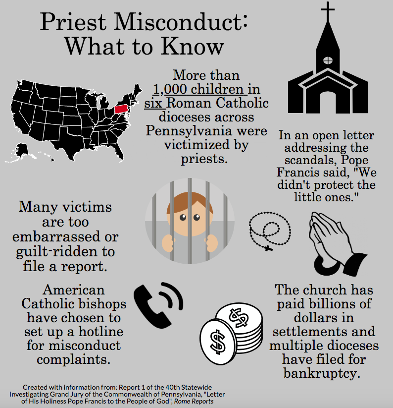 The infographic displays information that leads to understanding of the issue, which Father Martin Latiff emphasized as essential in searching for solutions to eliminate clerical misconduct.