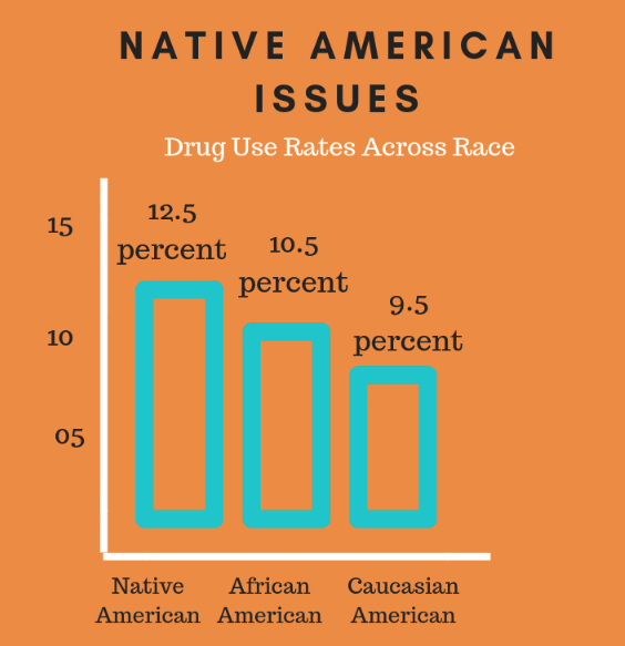 Many Native American communities today struggle with high illicit drug use compared to other races. Information provided by The Sunrise House, an American Addiction Center facility.