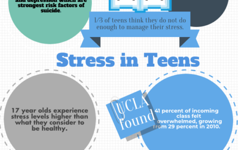 The infographic exhibits the current and severe dangers of stress for teenagers.