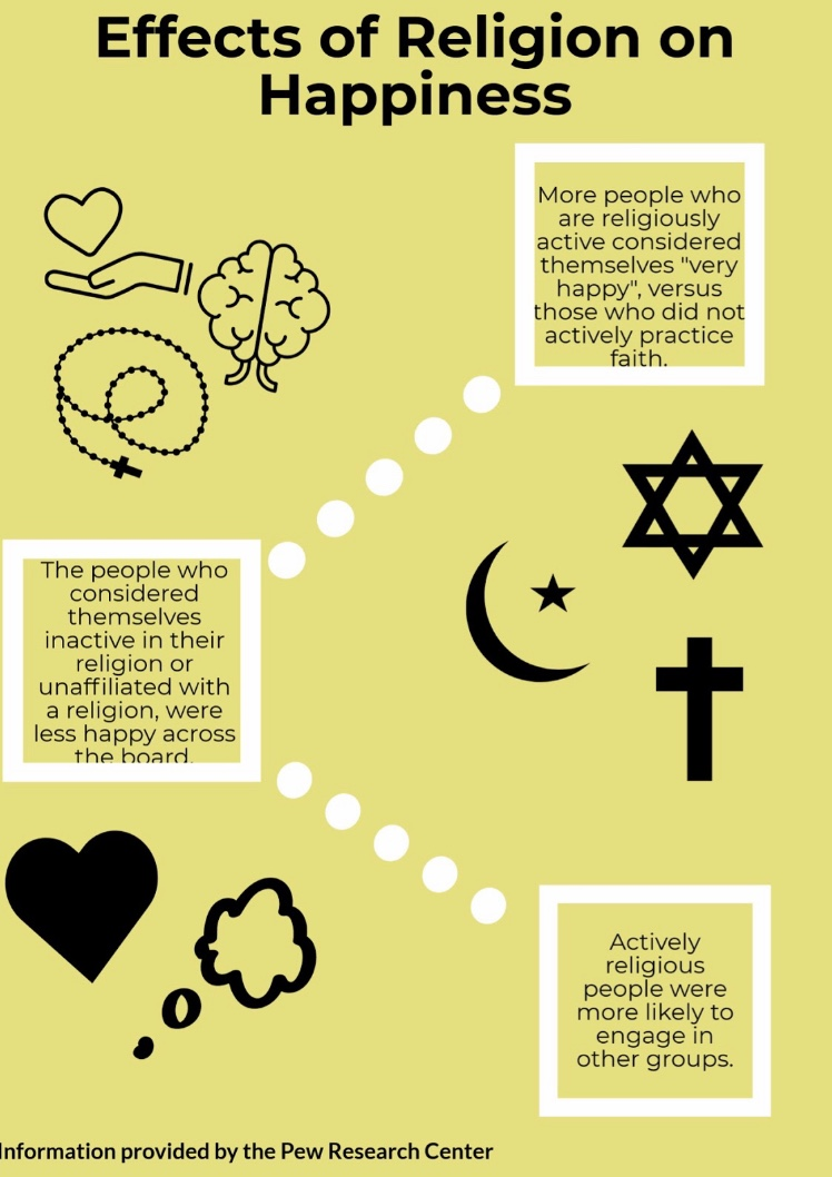 The infographic provides information as to whether or not people who practice religion are happier than people who do not affiliate with a religion.