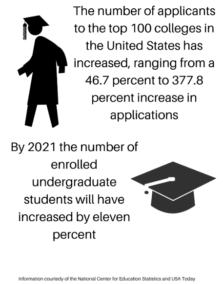 College admissions in the United States of America have become increasingly competitive throughout the past years.