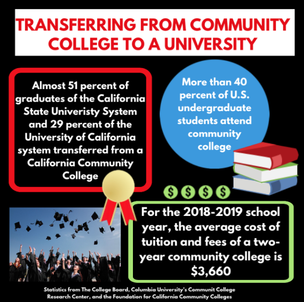 In recent years, the trend of transferring from two-year community colleges to four-year universities has become widely popular among students due to financial, academic, and personal reasons. Infographic made by Ella Wishchuk with statistics from The College Board, Columbia University's Community College Research Center, and the Foundation for California Community Colleges.