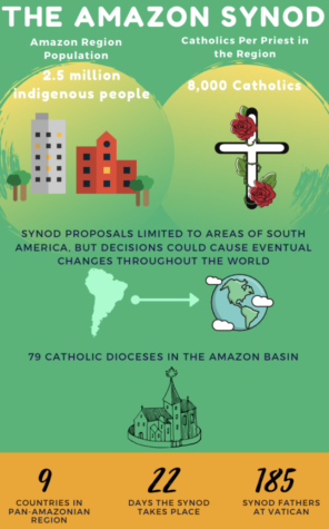 The Amazon Synod called together a myriad pf employees of the Catholic Church, including the Pope, bishops throughout the world, and many indigenous peoples of the Pan-Amazonian region to discuss pressing topics in these areas. Statistics courtesy of The New York Times and Catholic News Agency.