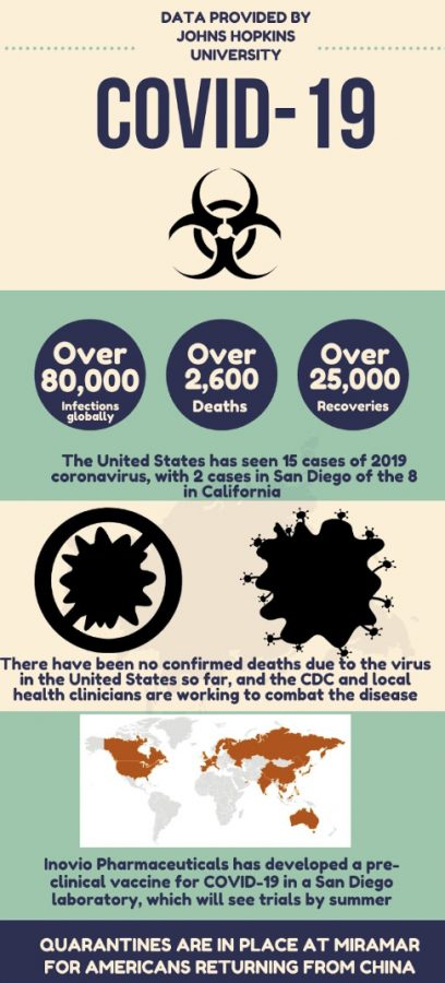 The+coronavirus+continues+to+spread+across+the+globe%2C+and+has+reached+San+Diego%2C+Calif..+Quarantines+at+military+bases%2C+such+as+Marine+Corps+Air+Station+Miramar%2C+seek+to+contain+the+virus+and+prevent+its+spread+throughout+the+country.+