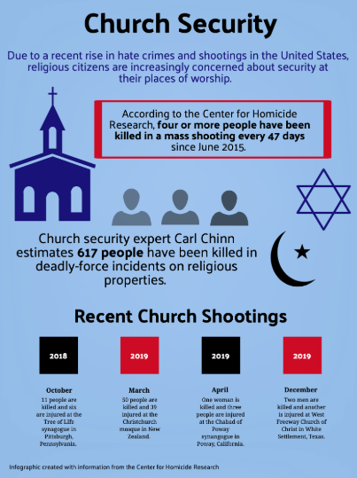 Recent statistics illustrate the prevalence of violence against various religious denominations.